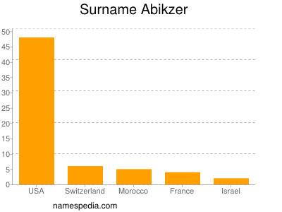 Surname Abikzer