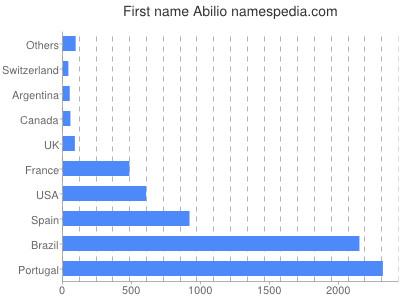 Given name Abilio