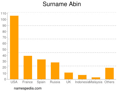 Surname Abin