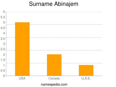 Surname Abinajem