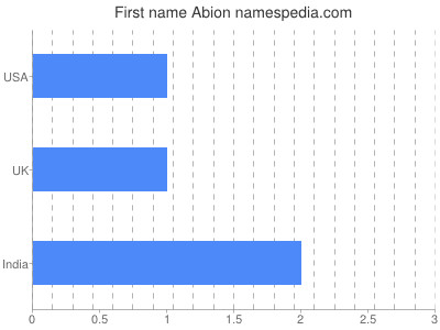 Given name Abion