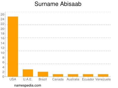 Surname Abisaab