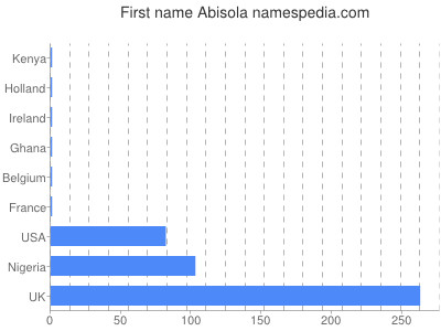 Given name Abisola