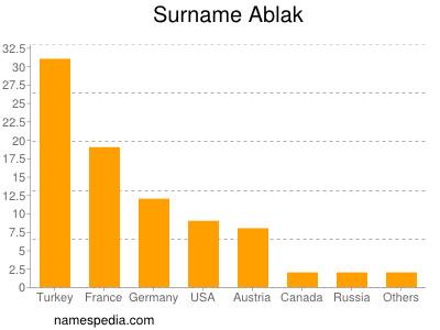 nom Ablak