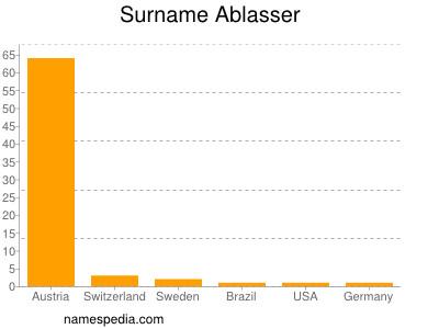 Familiennamen Ablasser
