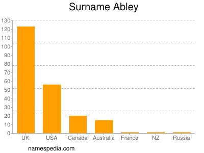 Surname Abley