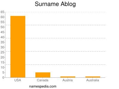 Surname Ablog