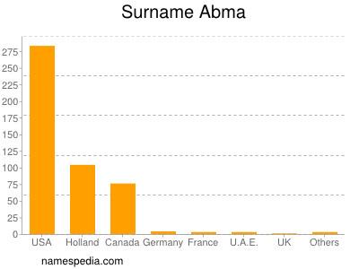 Familiennamen Abma