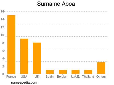 Surname Aboa