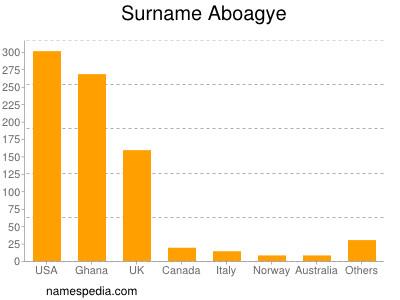 Surname Aboagye