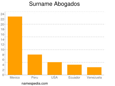Surname Abogados