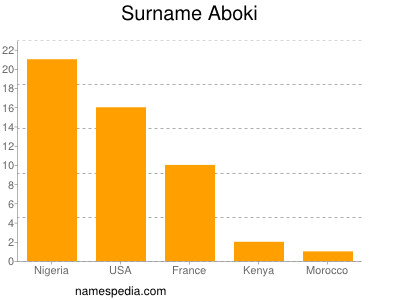 Surname Aboki