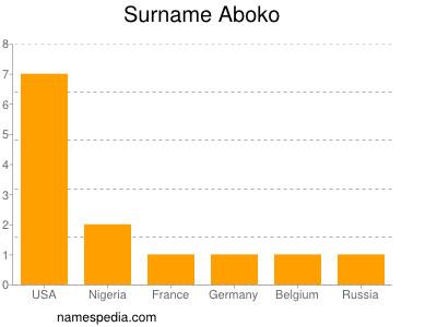 Surname Aboko