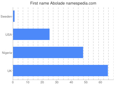 Given name Abolade