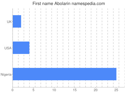 prenom Abolarin