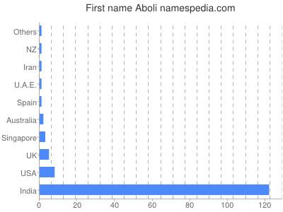 Vornamen Aboli