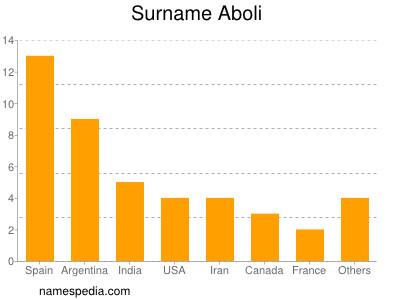Familiennamen Aboli