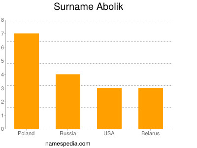 Familiennamen Abolik