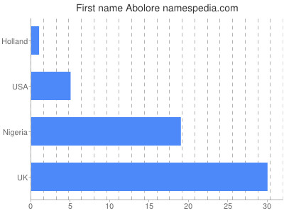 Given name Abolore
