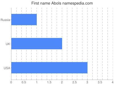 Given name Abols
