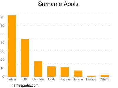 Surname Abols