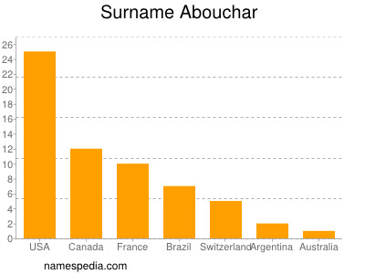 Surname Abouchar