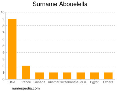 Surname Abouelella