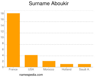 Surname Aboukir
