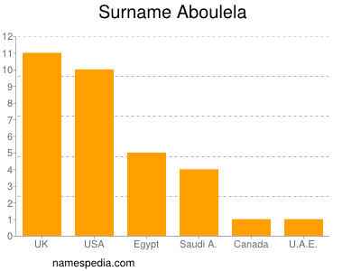 Surname Aboulela