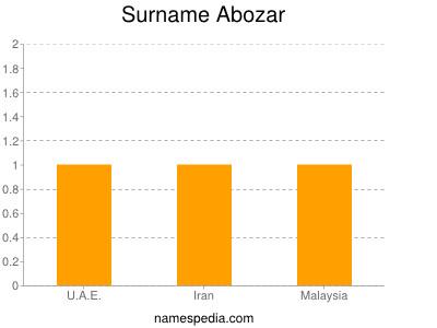 Surname Abozar