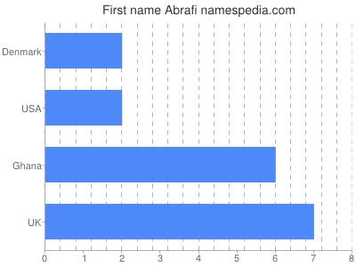 Given name Abrafi