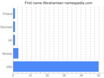 Given name Abrahamsen