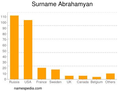 Surname Abrahamyan