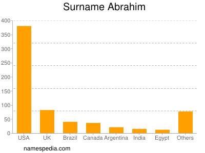 Surname Abrahim