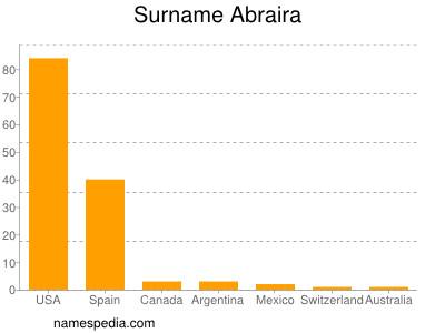 Surname Abraira