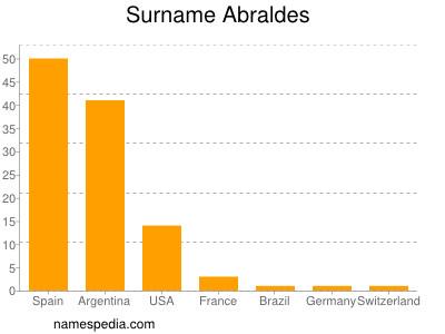 Surname Abraldes