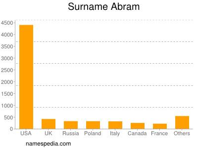 Surname Abram