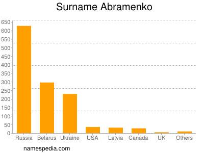 Surname Abramenko