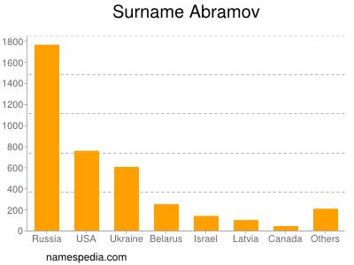 Surname Abramov