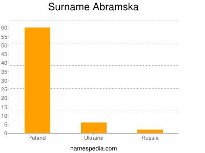 Surname Abramska