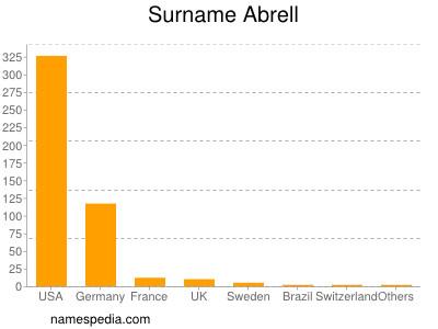 Surname Abrell