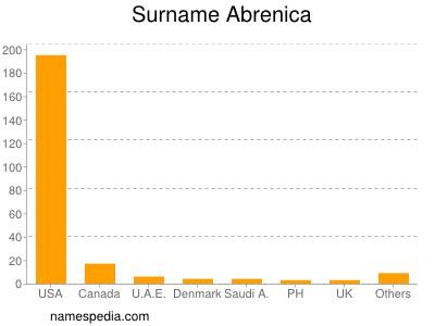 Surname Abrenica