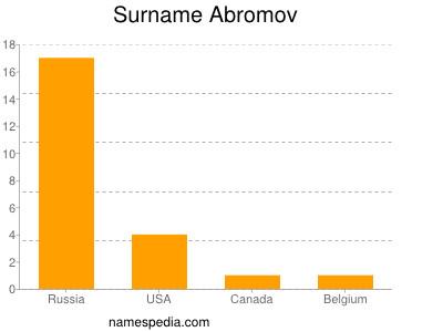 Surname Abromov