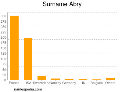 Surname Abry