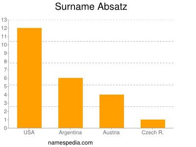 Surname Absatz