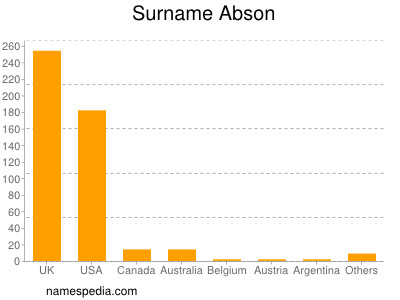 Surname Abson