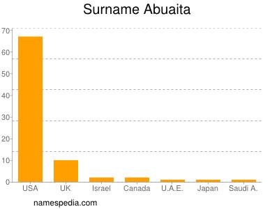 Surname Abuaita