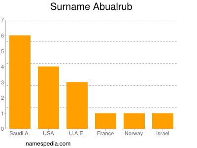 nom Abualrub
