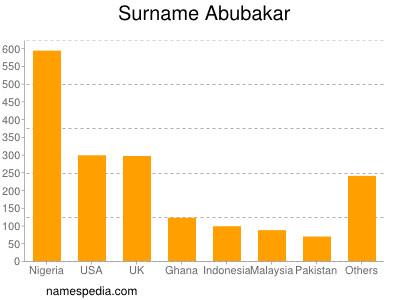 Surname Abubakar
