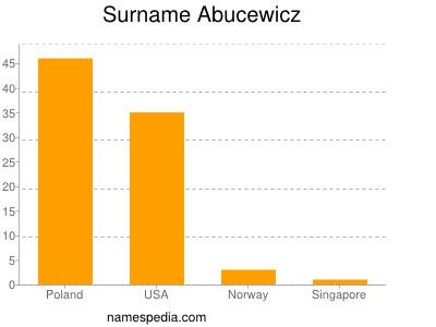 Familiennamen Abucewicz